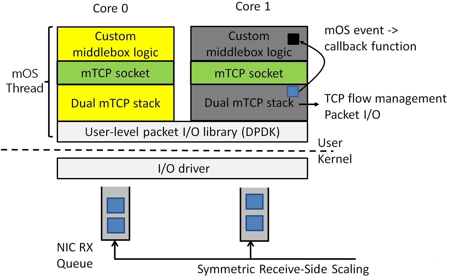 1  Introduction — mOS Documentation 0 3 documentation